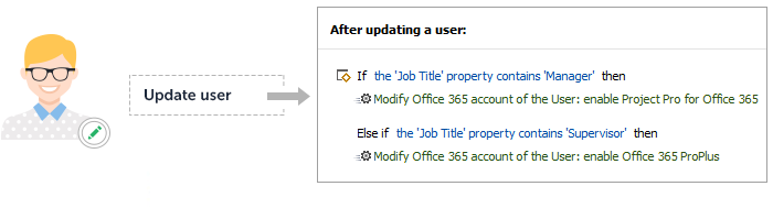 Office 365 Automation: Assign Licenses