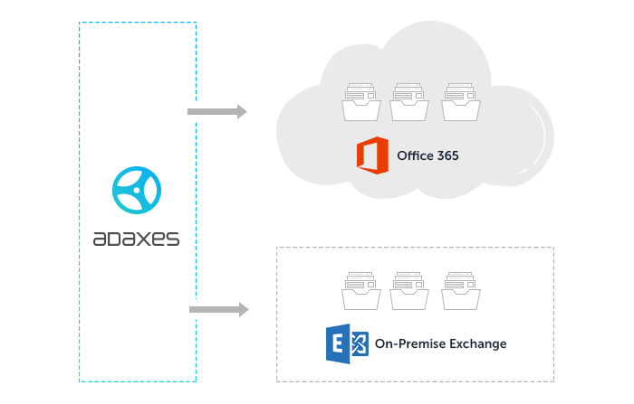 Office 365 Management: Exchange Mailboxes