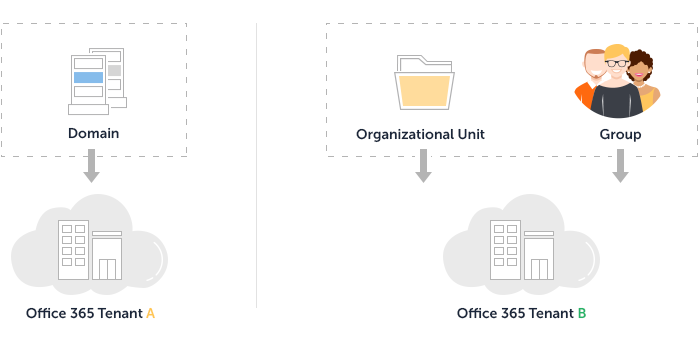 Office 365 Multi-Tenancy